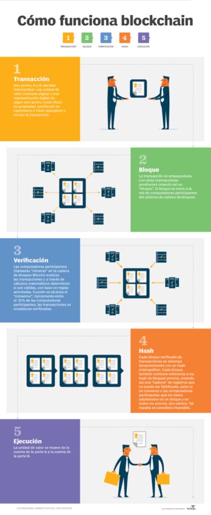 Infografía explicativa de cómo funciona el Blockchain