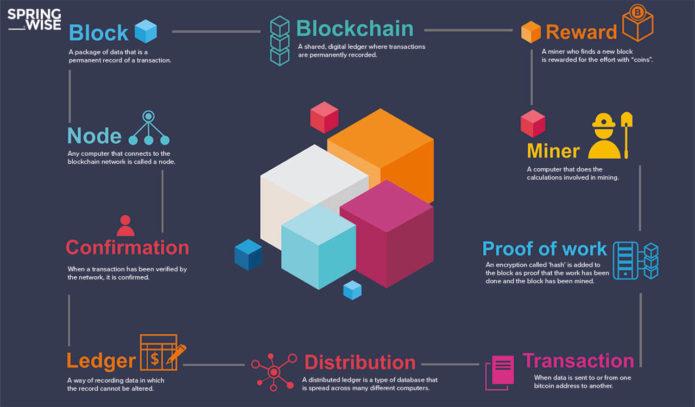 Explicación gráfica simple y completa sobre los componentes de una red Blockchain