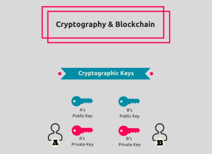 Sistema teórico de una clave encriptada con clave pública y privada
