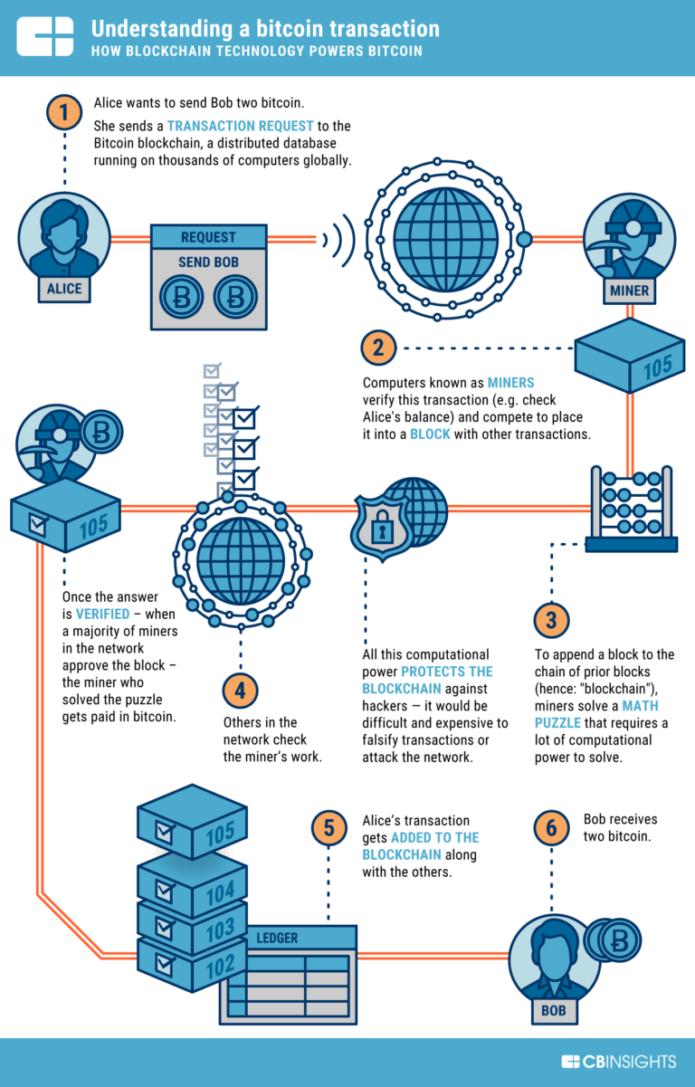 Infografa del funcionamiento de la Blockchain de Bitcoin