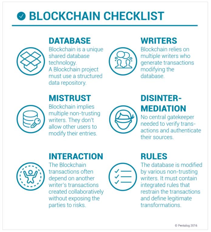Infografia para aprender cómo funcionan las redes Blockchain