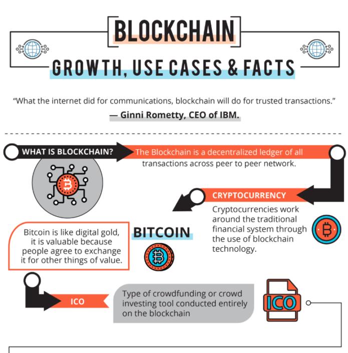 Infografia de la explicación la historia de las Blockchain