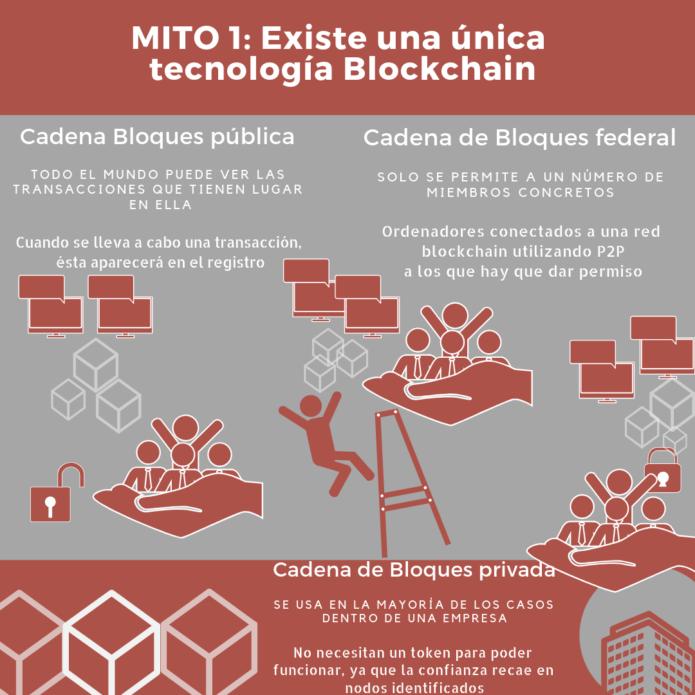 Mito 1 infografia cadenas de bloques